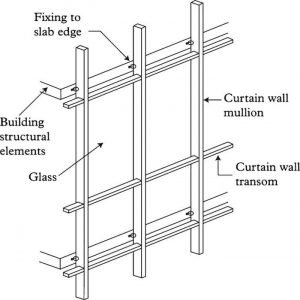 Sone Curtain Wall Systems
